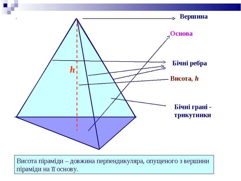 Вершина Основа Бічні ребра Бічні грані - трикутники Висота піраміди – довжина...