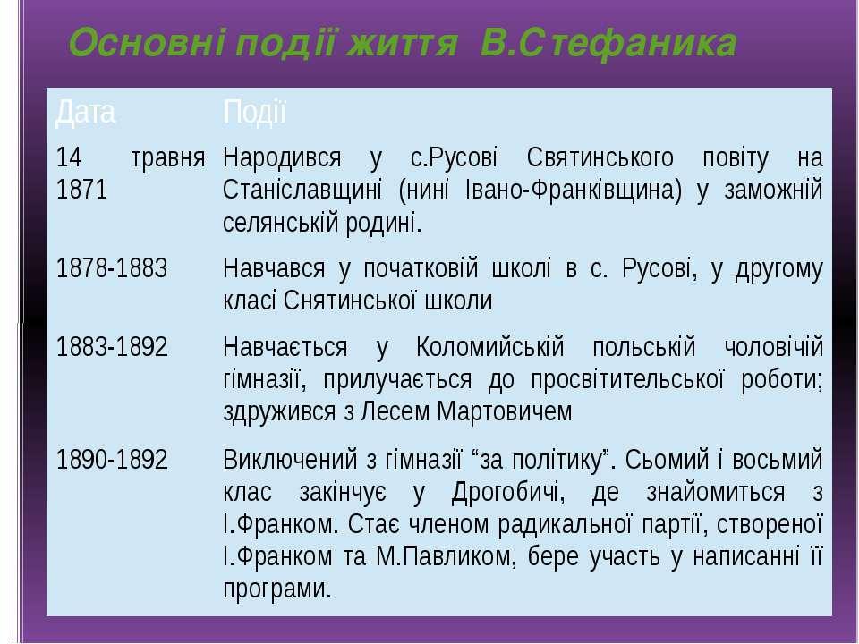 Основні події життя В.Стефаника Дата Події 14 травня 1871 Народився ус.Русові...