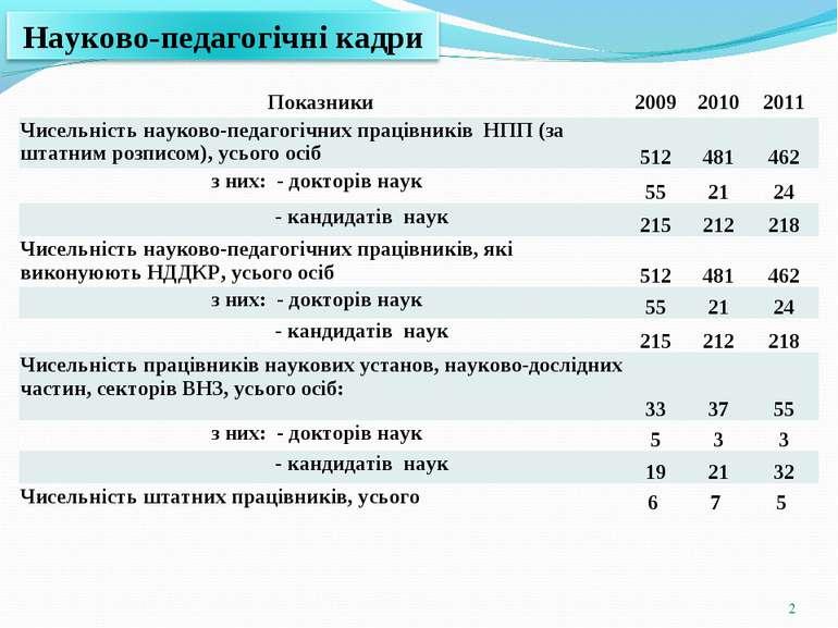 * Показники 2009 2010 2011 Чисельність науково-педагогічних працівників НПП (...