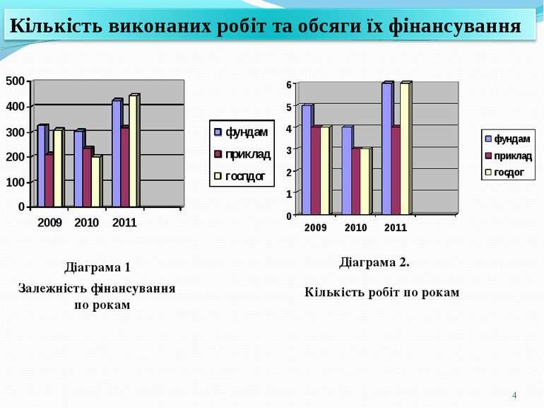 * Діаграма 1 Залежність фінансування по рокам Діаграма 2. Кількість робіт по ...