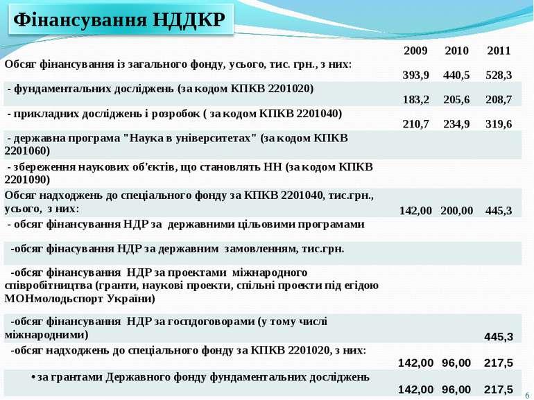 * 2009 2010 2011 Обсяг фінансування із загального фонду, усього, тис. грн., з...