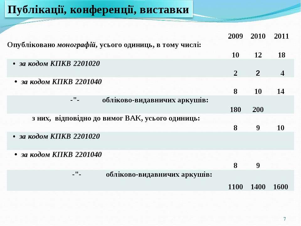 * 2009 2010 2011 Опубліковано монографій, усього одиниць, в тому числі: 10 12...
