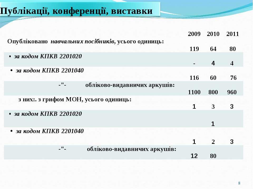 * 2009 2010 2011 Опубліковано навчальних посібників, усього одиниць: 119 64 8...