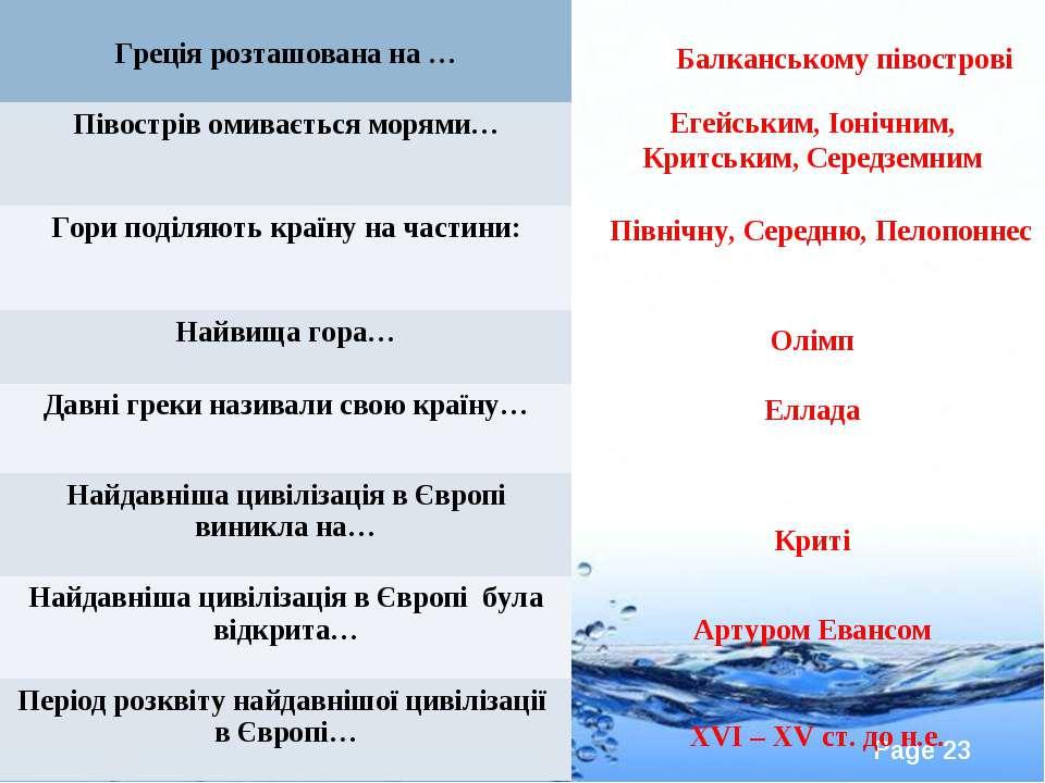 Балканському півострові Егейським, Іонічним, Критським, Середземним Північну,...