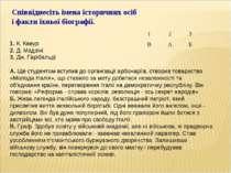 Співвіднесіть імена історичних осіб і факти їхньої біографії. 1. К. Кавур 2. ...