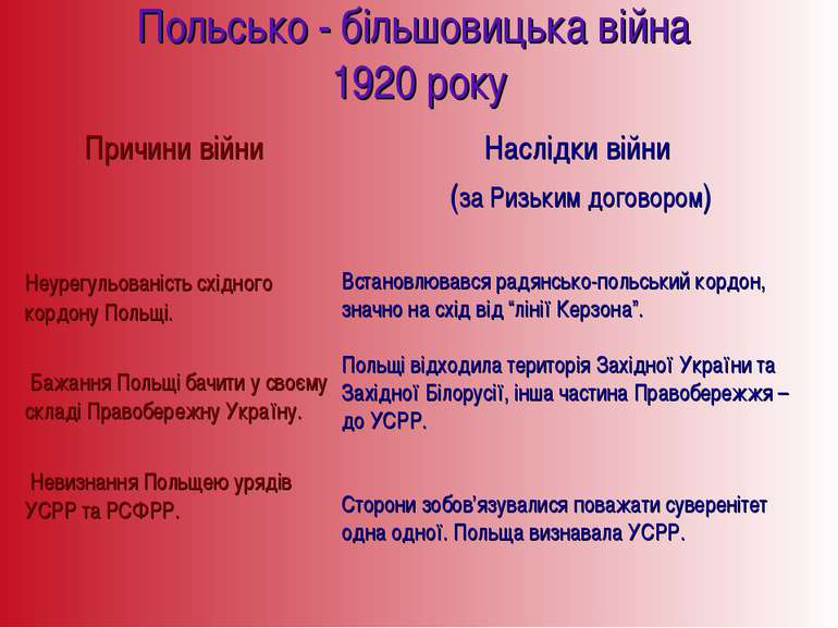 Польсько - більшовицька війна 1920 року Встановлювався радянсько-польський ко...