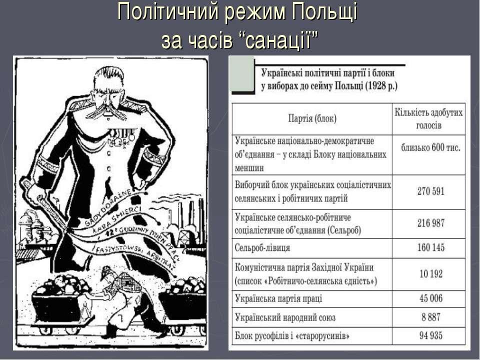 """Політичний режим Польщі за часів """"санації"""""""
