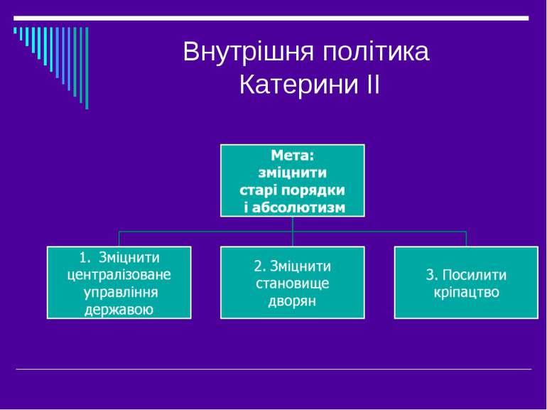 Внутрішня політика Катерини ІІ