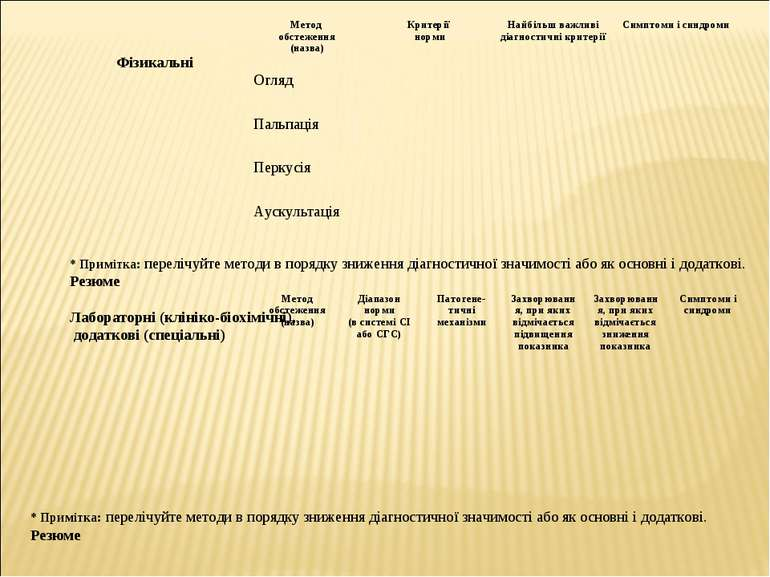 Фізикальні * Примітка: перелічуйте методи в порядку зниження діагностичної зн...