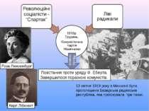 Повстання проти уряду Ф. Еберта. Завершилося поразкою комуністів. Роза Люксем...