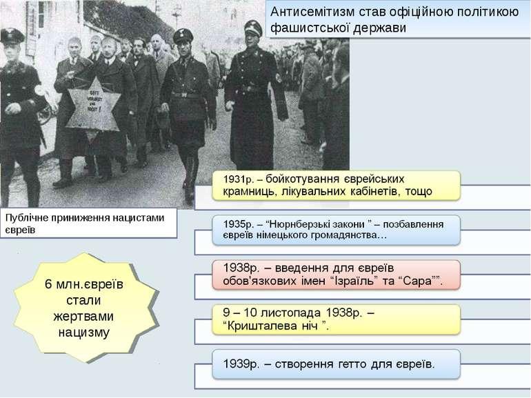 Публічне приниження нацистами євреїв Антисемітизм став офіційною політикою фа...