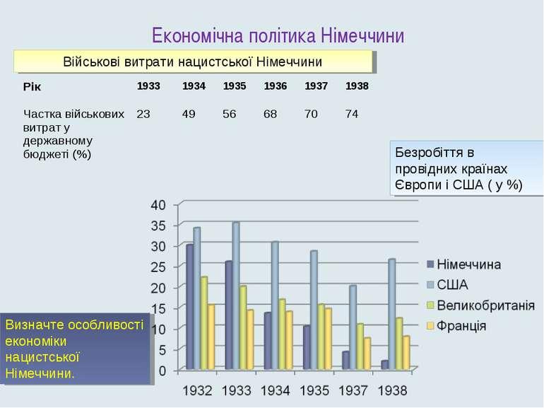 Економічна політика Німеччини Військові витрати нацистської Німеччини Безробі...