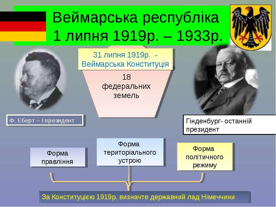 18 федеральних земель Веймарська республіка 1 липня 1919р. – 1933р. Форма пра...