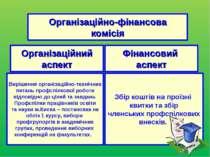 Організаційно-фінансова комісія Організаційний аспект Фінансовий аспект Виріш...