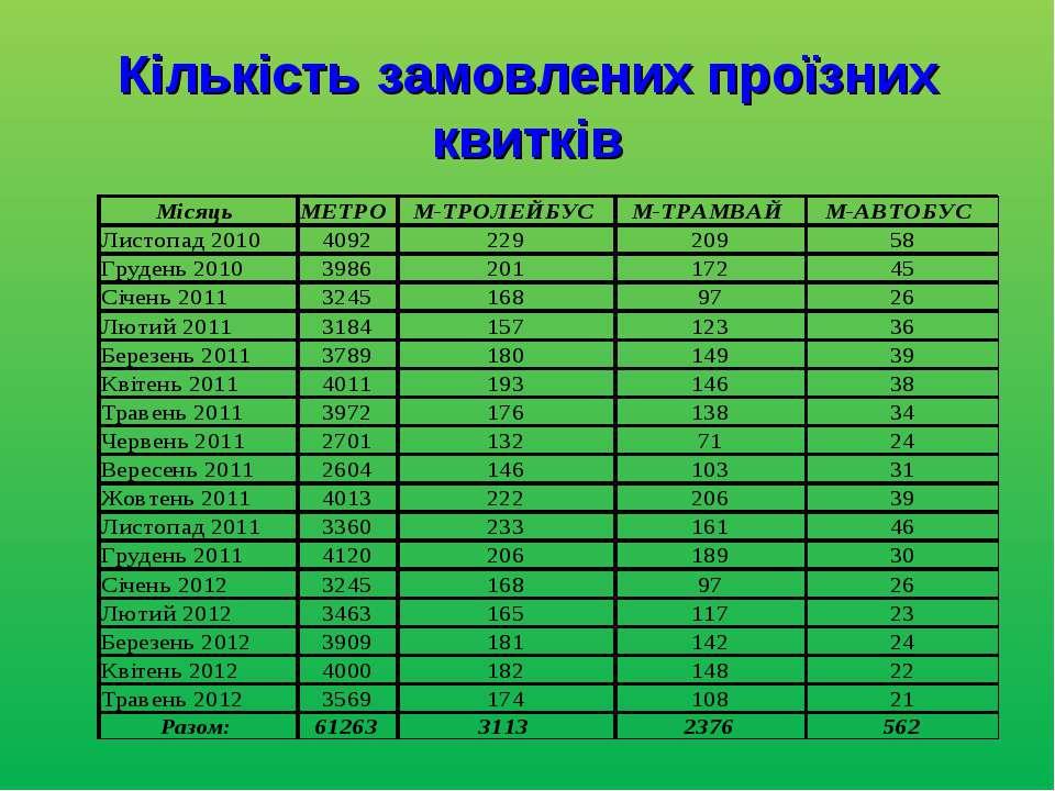 Кількість замовлених проїзних квитків