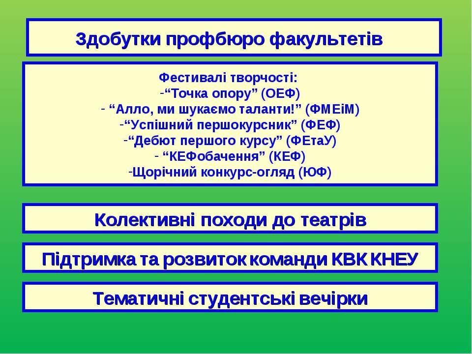 """Здобутки профбюро факультетів Фестивалі творчості: """"Точка опору"""" (ОЕФ) """"Алло,..."""