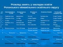 Розклад занять у закладах освіти Роганського міжшкільного освітнього округу