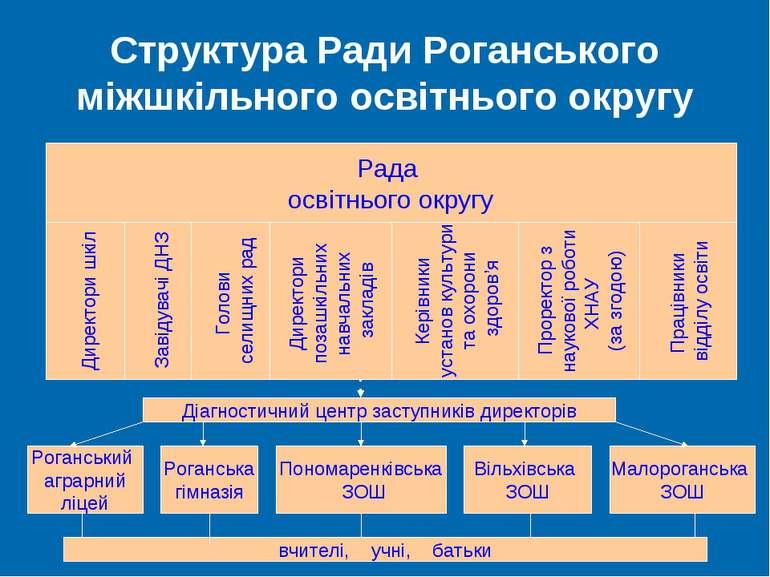 Структура Ради Роганського міжшкільного освітнього округу Рада освітнього окр...