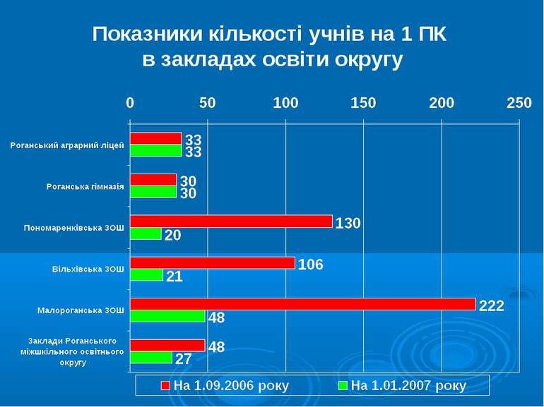 Показники кількості учнів на 1 ПК в закладах освіти округу