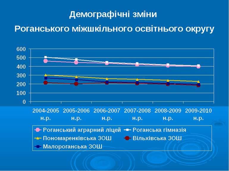 Демографічні зміни Роганського міжшкільного освітнього округу