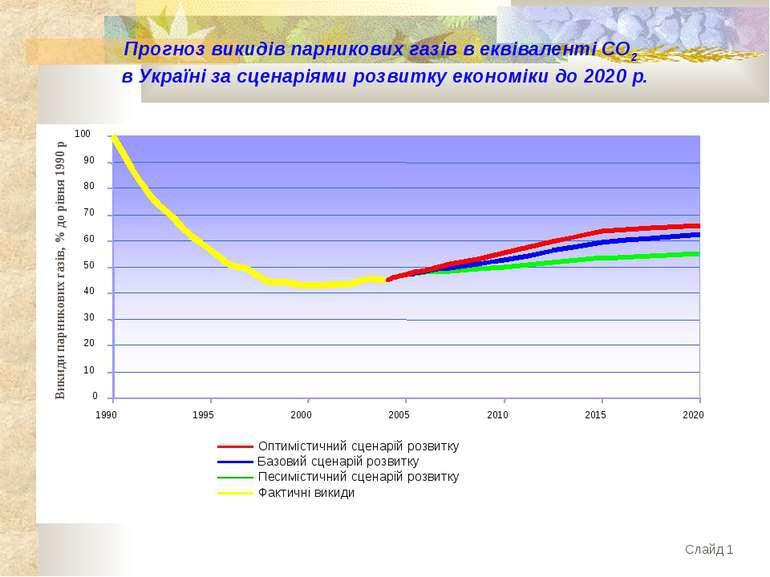 Прогноз викидів парникових газів в еквіваленті СО2 в Україні за сценаріями ро...