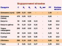 Водорозчинні вітаміни Продукти С В1 В2 В6 В12 мкг РР Фолієва кислота Шипшина ...