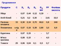 Продовження Продукти С В1 В2 В6 В12 мкг РР Фолієва кислота Яйца - 0,07 0,44 0...