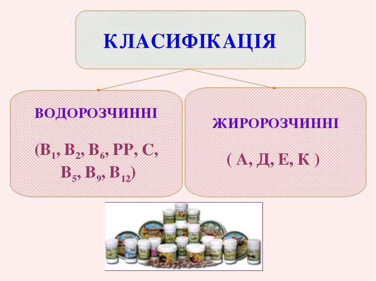 ВОДОРОЗЧИННІ (В1, В2, В6, РР, С, В5, В9, В12) ЖИРОРОЗЧИННІ ( А, Д, Е, К ) КЛА...