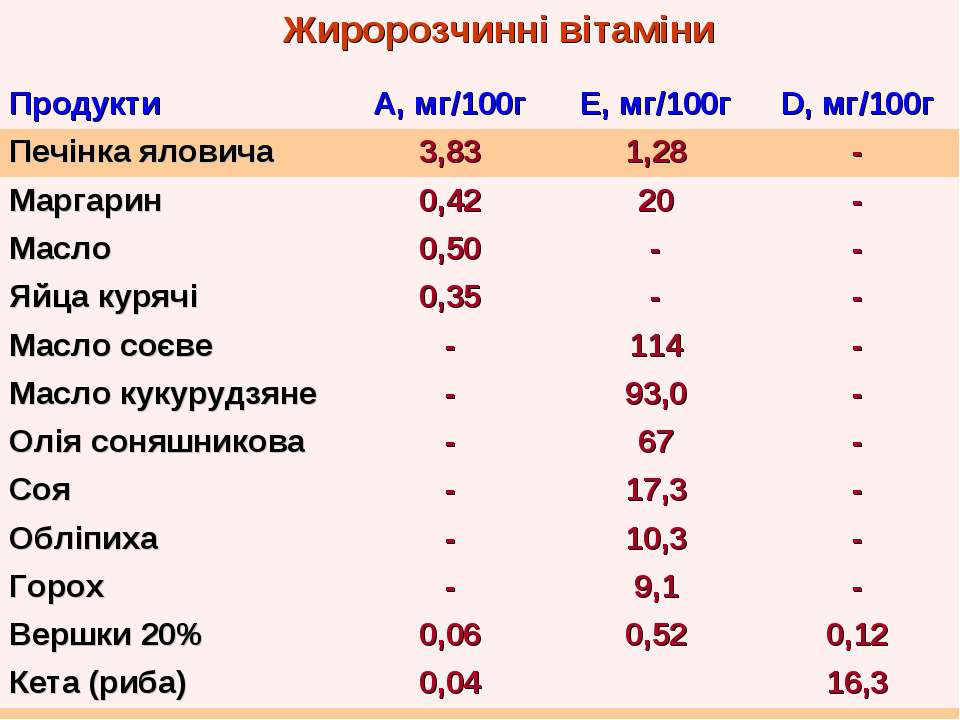 Жиророзчинні вітаміни Продукти А, мг/100г Е, мг/100г D, мг/100г Печінка ялови...