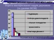- Втрата кваліфікованих кадрів державою (за даними МОМ)
