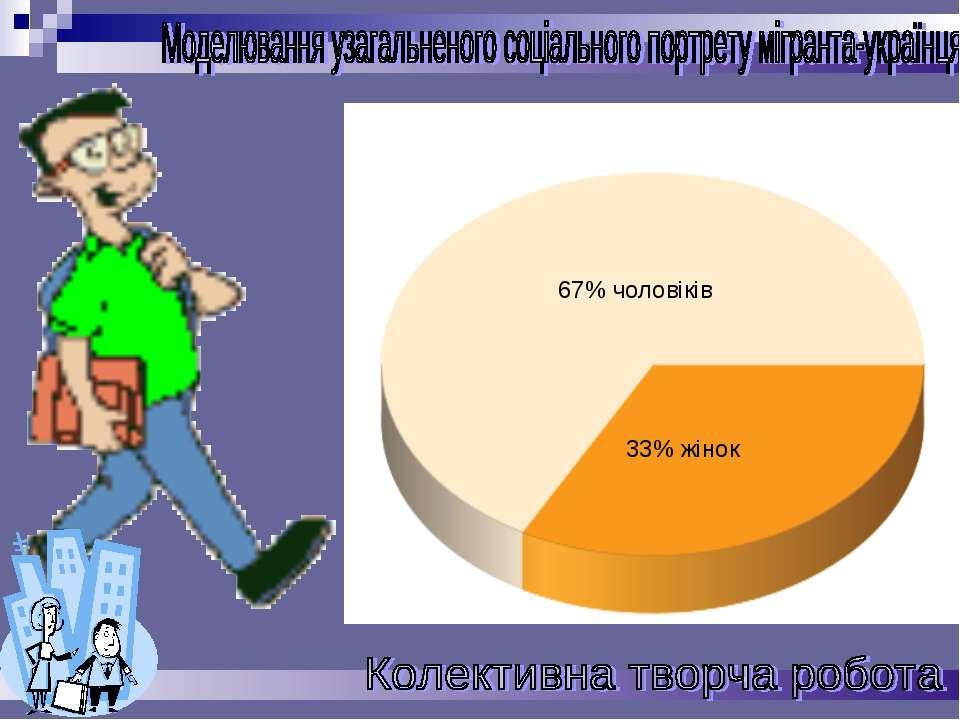 67% чоловіків 33% жінок