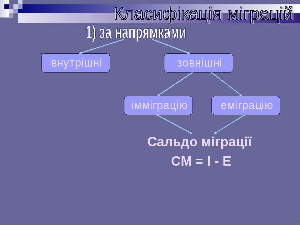 Сальдо міграції СМ = І - Е