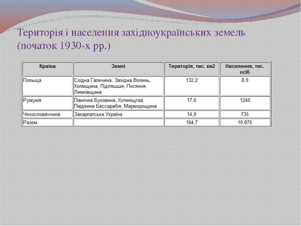 Територія і населення західноукраїнських земель (початок 1930-х pp.)