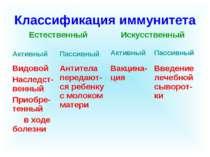 Классификация иммунитета Естественный Искусственный Активный Пассивный Активн...