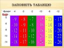 -4 -3 -2 -10 -8 -12 -5 -6 -8 -10 -14