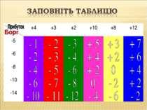 +4 +3 +2 +10 +8 +12 -5 -6 -8 -10 -14