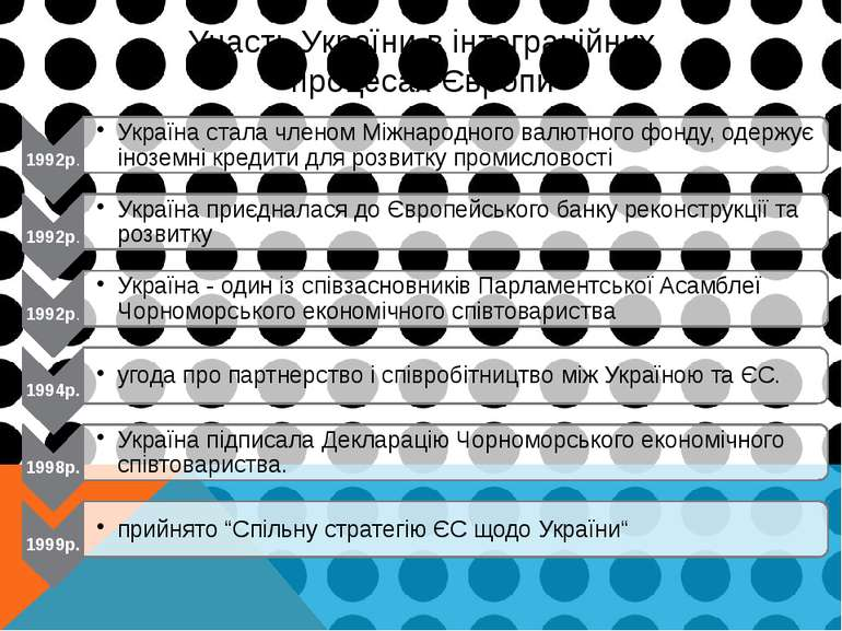 Участь України в інтеграційних процесах Європи
