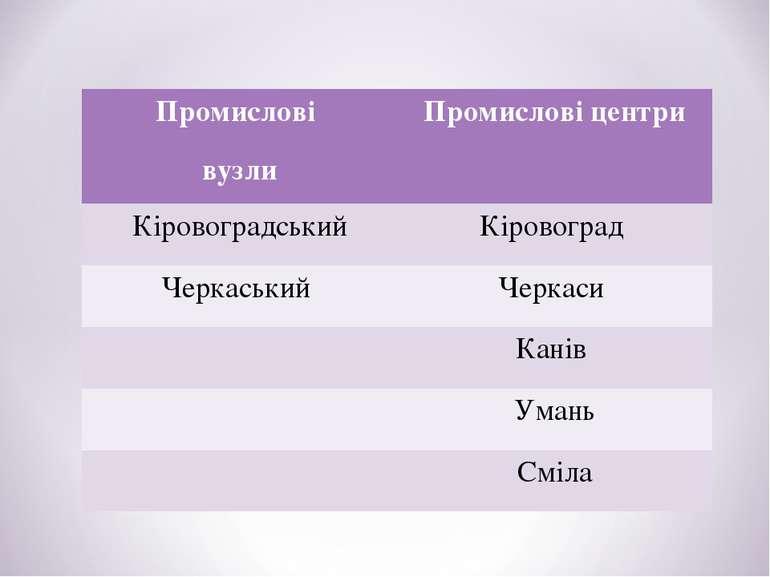Промислові вузли Промислові центри Кіровоградський Кіровоград Черкаський Черк...