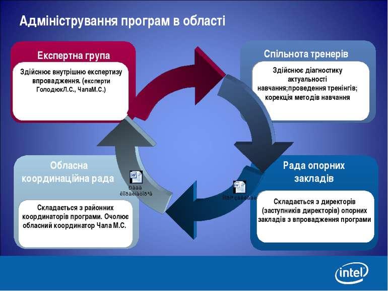 Адміністрування програм в області Обласна координаційна рада Складається з ра...