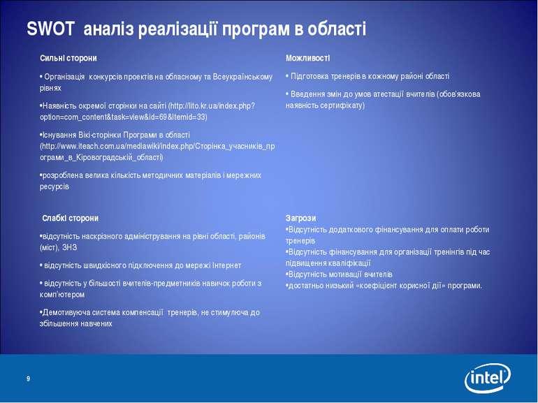 * SWOT аналіз реалізації програм в області Сильні сторони Організація конкурс...