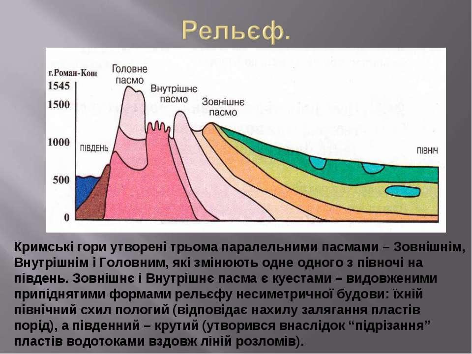 Кримські гори утворені трьома паралельними пасмами – Зовнішнім, Внутрішнім і ...
