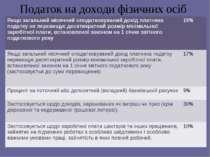 Податок на доходи фізичних осіб Якщо загальний місячний оподатковуваний дохід...