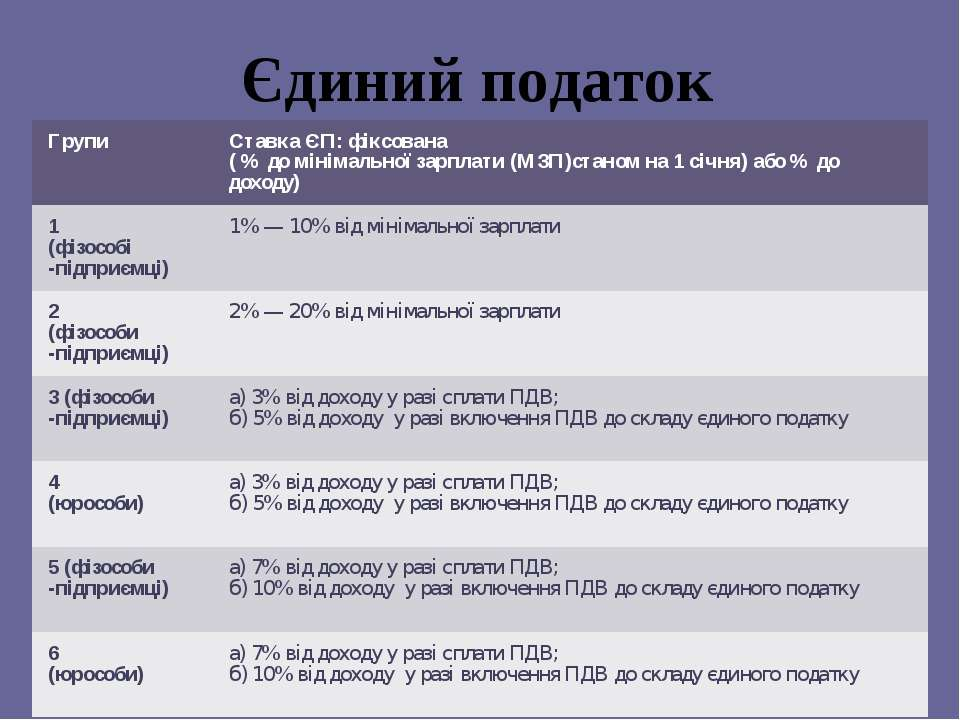 Єдиний податок Групи Ставка ЄП: фіксована ( % до мінімальної зарплати (МЗП)ст...