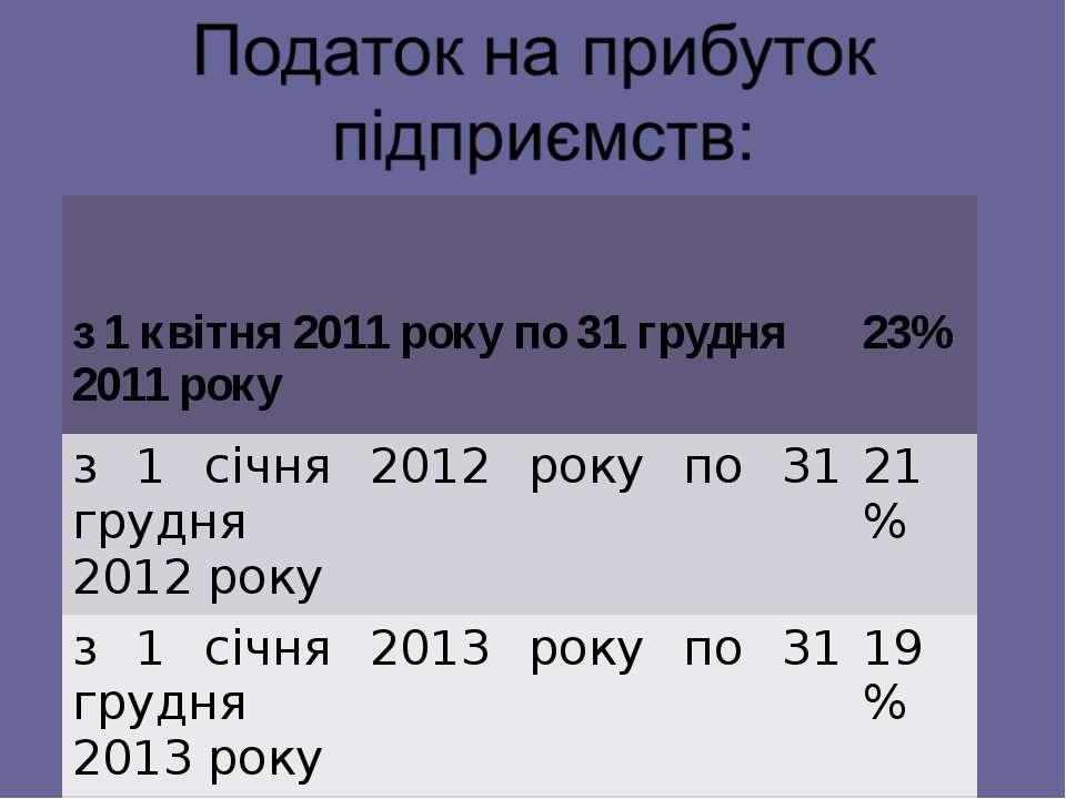 з 1 квітня 2011 року по 31 грудня 2011 року 23% з 1 січня 2012 року по 31 гру...