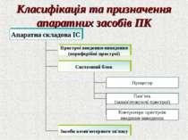 Класифікація та призначення апаратних засобів ПК