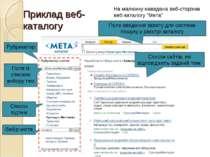 """Приклад веб-каталогу На малюнку наведена веб-сторінка веб-каталогу """"Мета"""" Руб..."""
