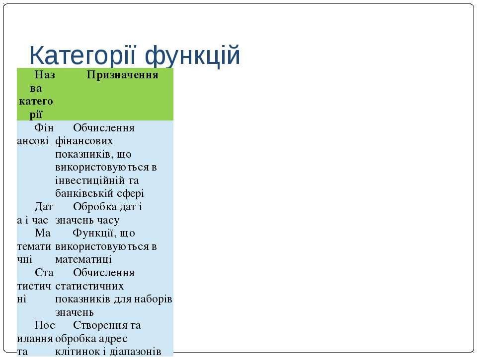 Категорії функцій Назва категорії Призначення Фінансові Обчислення фінансових...