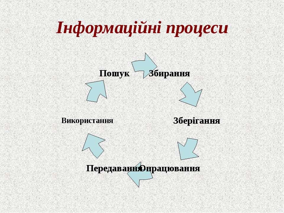 Інформаційні процеси