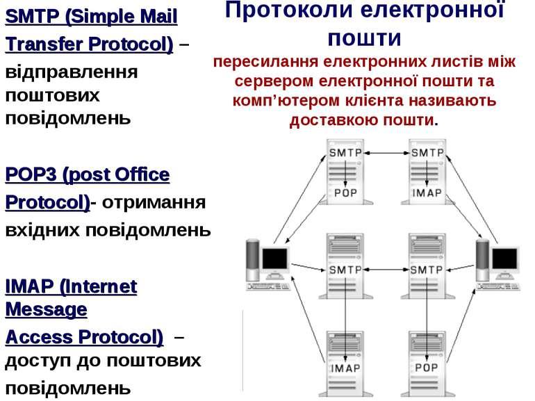 Протоколи електронної пошти пересилання електронних листів між сервером елект...