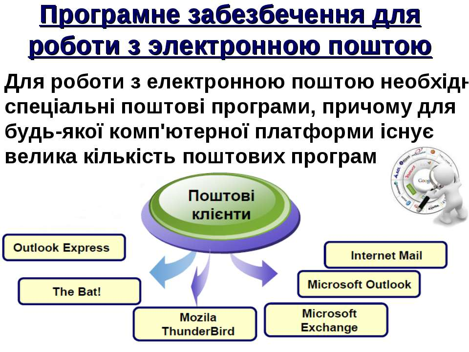 Програмне забезбечення для роботи з электронною поштою Для роботи з електронн...